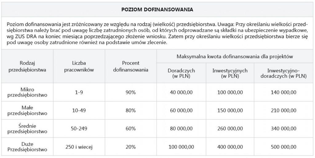 ZUS-dofinansowanie-tabela